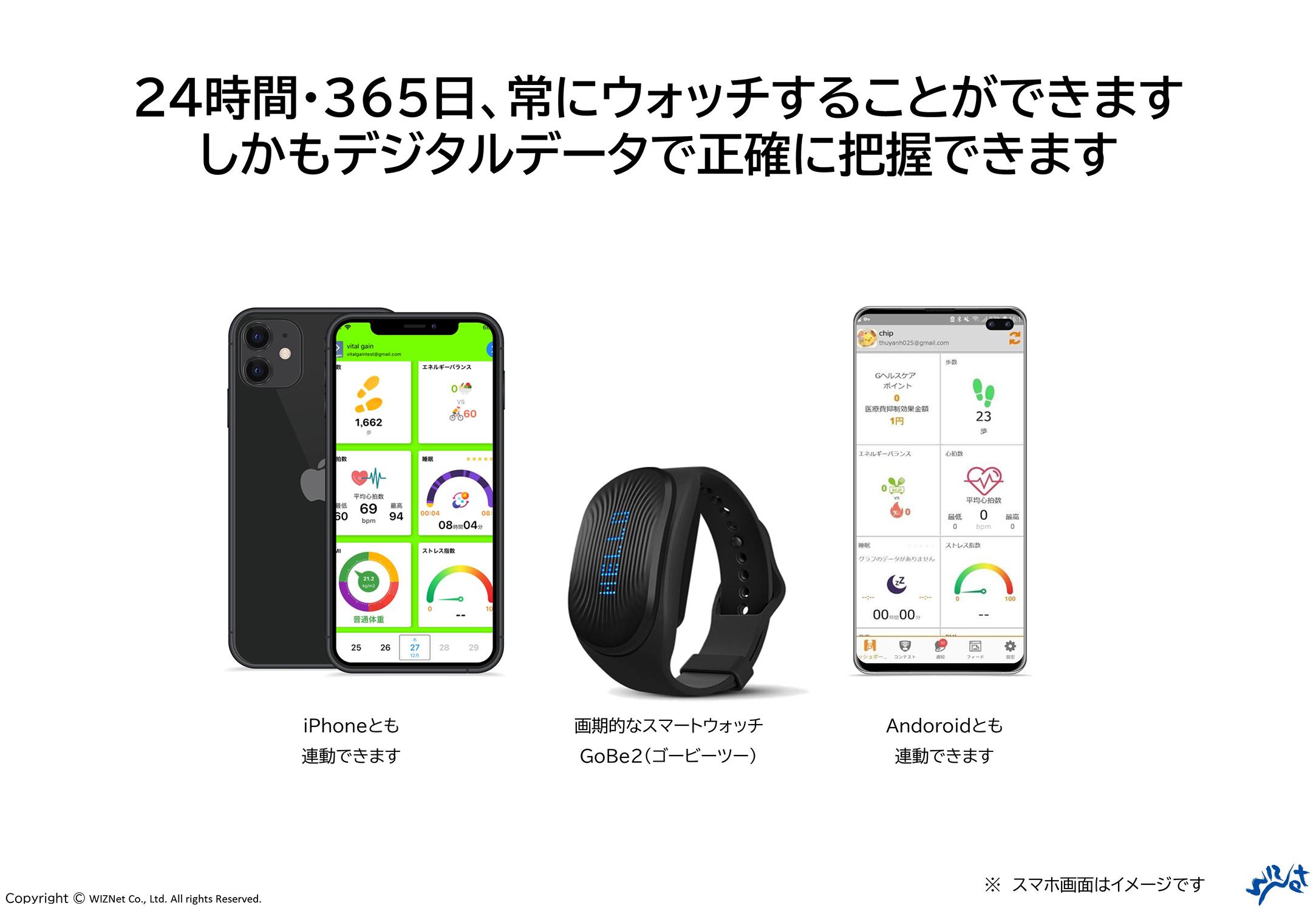 GoBe2は手首に装着するだけで摂取カロリー、燃焼カロリー、エネルギーバランス等を自動的に記録するスマートウォッチ